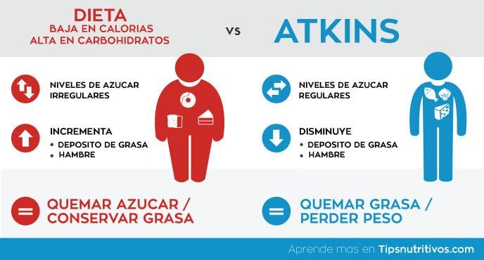 Infografia dieta Atkins