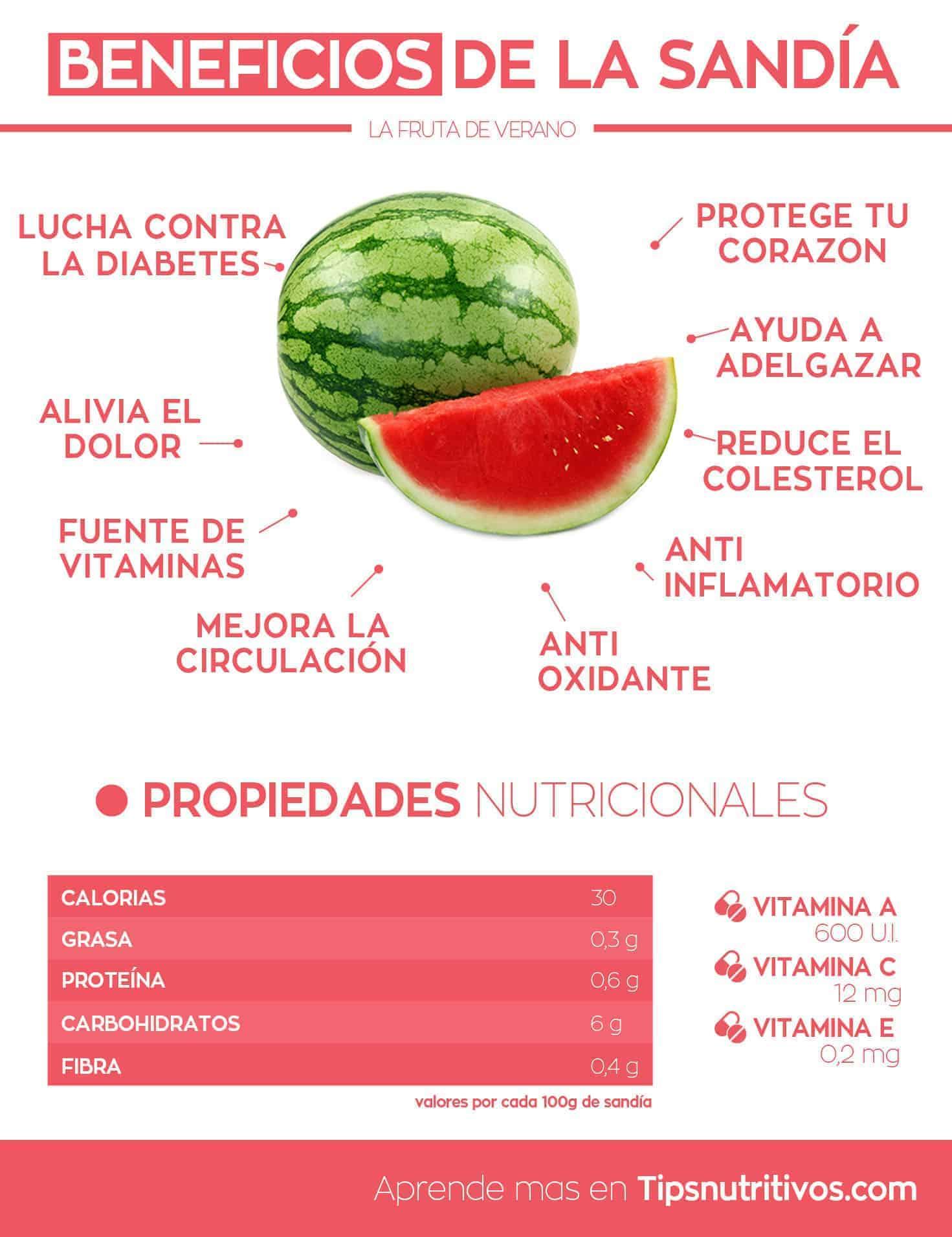 Beneficios de la sandia - Infografia