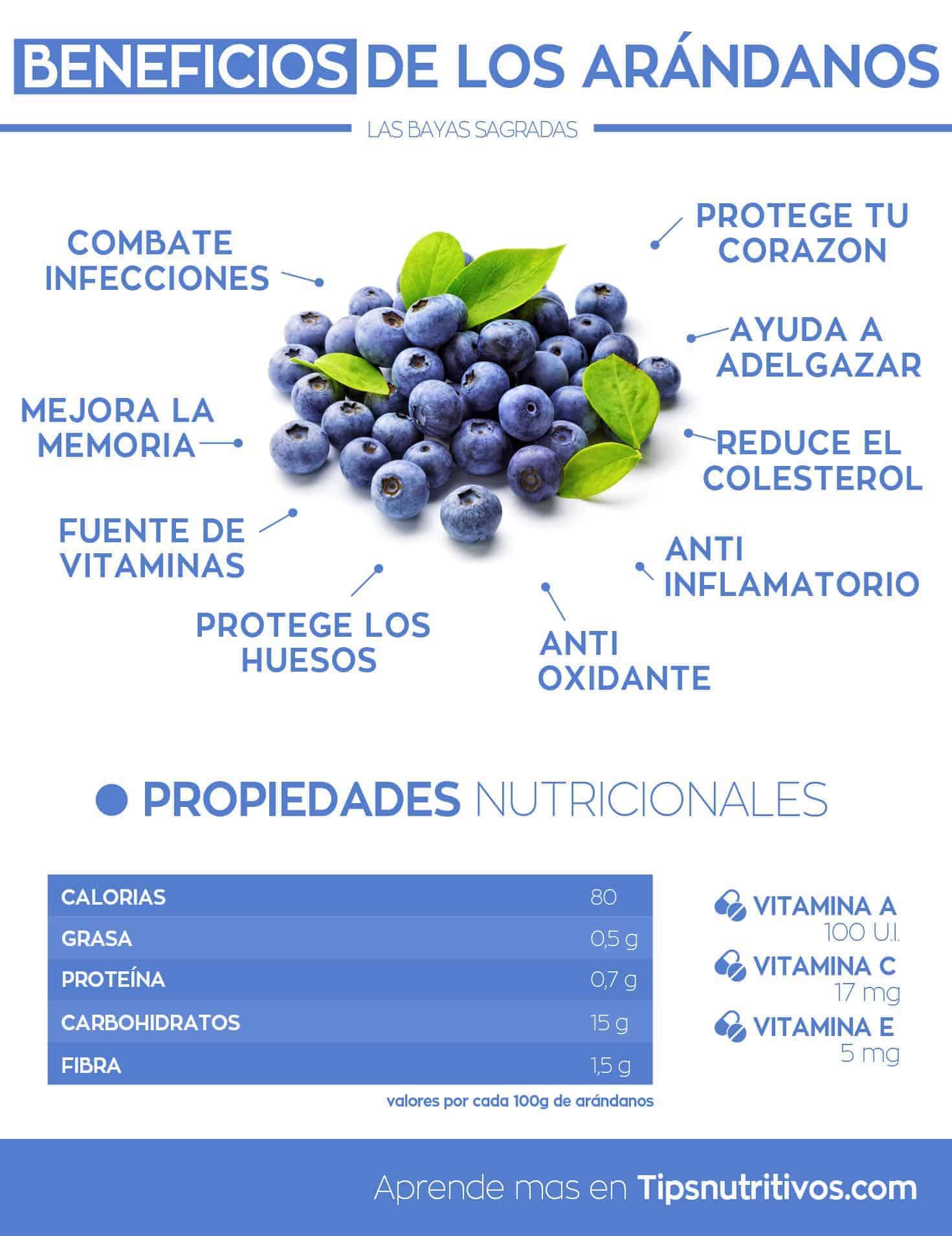 Beneficios de los arandanos - Infografia